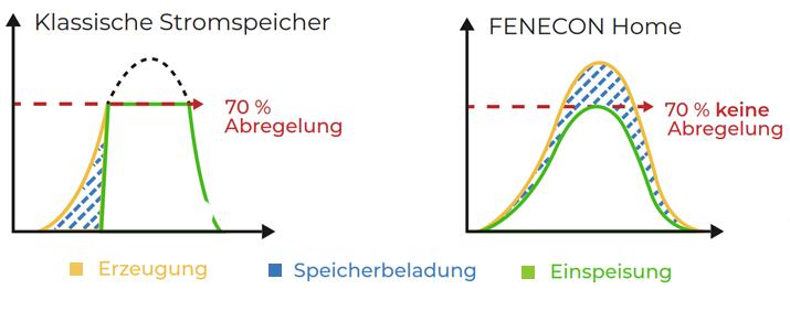 Grafik zur Netzdienlichen Beladung
